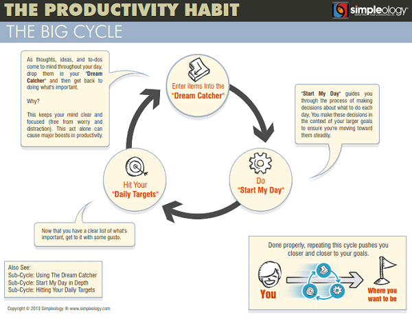 Simpleology Scam or Legit Productivity Habit